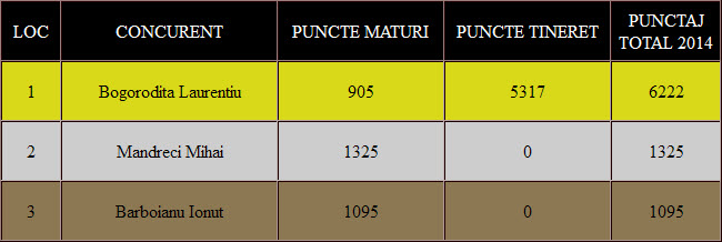 clasament final diferentiat maturi + tineret tippler 2014